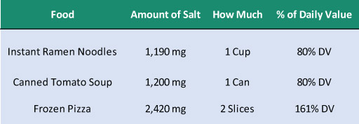 examples of foods with too much salt